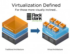 hardware virtualization